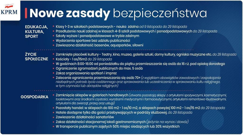 Nowe obostrzenia w Polsce